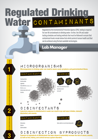 Regulated Drinking water
