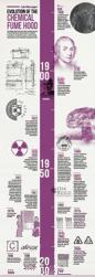 Evolution of the Chemical Fume Hood Mockup