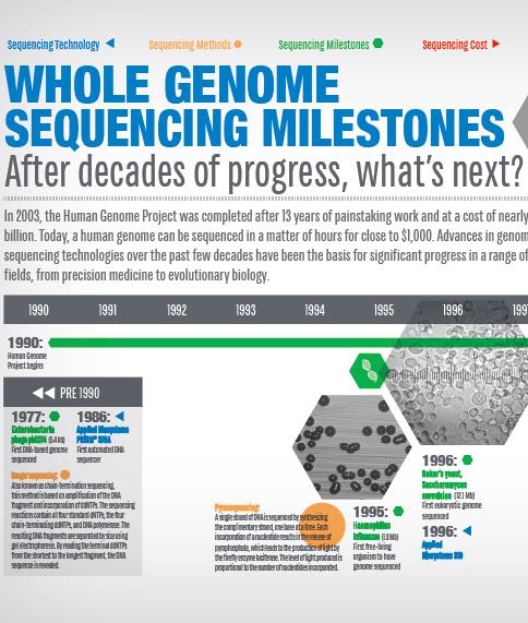 genome seq