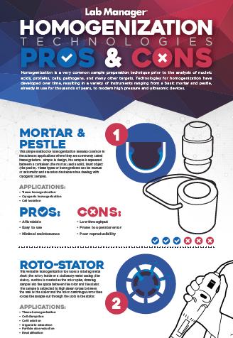 Homogenizer infographic