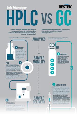 HPLCvsGC