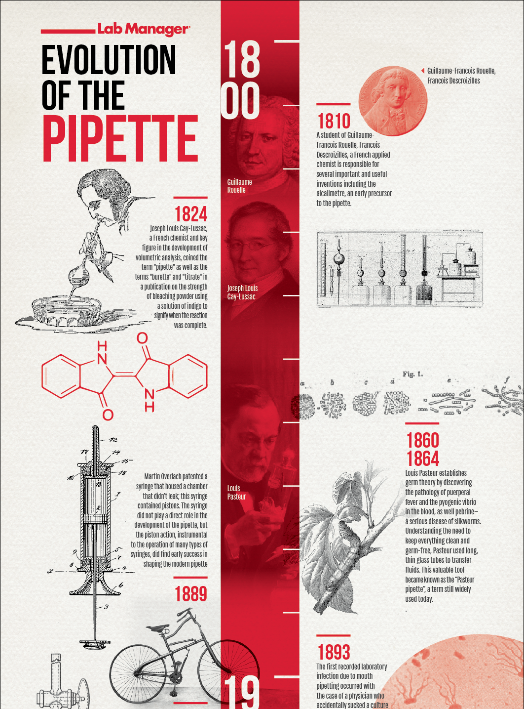 Pipette Infographic